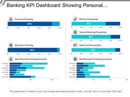 Banking Kpi Dashboard Showing Personal Checking And Debit Card Penetration
