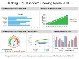 Banking Kpi Dashboard Showing Revenue Vs Expenses And Returns