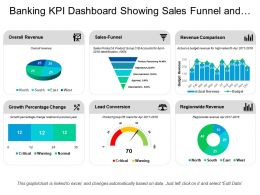 Banking Kpi Dashboard Showing Sales Funnel And Overall Revenue