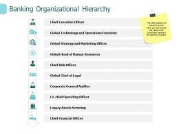 Banking Organizational Hierarchy Technology Ppt Powerpoint Presentation Smartart
