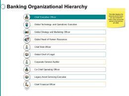 Banking Organizational Hierarchyppt Powerpoint Presentation File Slides