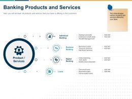 Banking Products And Services Digital Ppt Powerpoint Presentation Professional