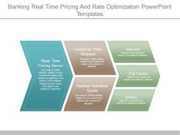 Banking Real Time Pricing And Rate Optimization Powerpoint Templates