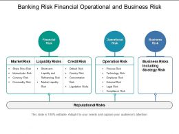 Banking Risk Financial Operational And Business Risk