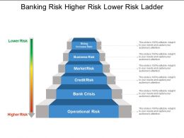 Banking Risk Higher Risk Lower Risk Ladder