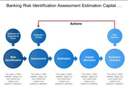 Banking Risk Identification Assessment Estimation Capital Allocation
