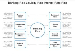 Banking Risk Liquidity Risk Interest Rate Risk