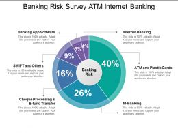 Banking Risk Survey Atm Internet Banking