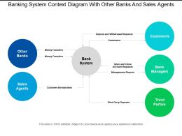 Banking System Context Diagram With Other Banks And Sales Agents