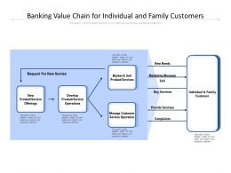 Banking Value Chain For Individual And Family Customers