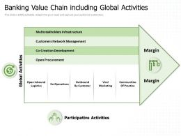 Banking Value Chain Including Global Activities