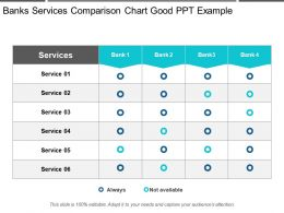 Banks Services Comparison Chart Good Ppt Example