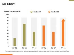 Bar Chart Financial Ppt Powerpoint Presentation Diagram Ppt