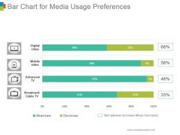 Bar Chart For Media Usage Preferences Powerpoint Slide Rules