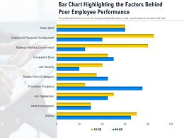 Bar Chart Highlighting The Factors Behind Poor Employee Performance