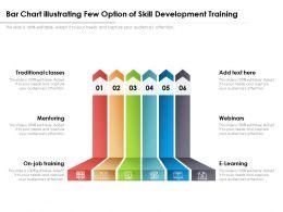 Bar Chart Illustrating Few Option Of Skill Development Training