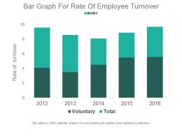 Bar Graph For Rate Of Employee Turnover Example Of Ppt Presentation