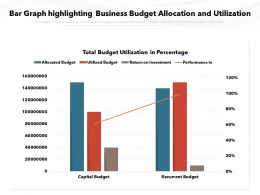 Bar Graph Highlighting Business Budget Allocation And Utilization