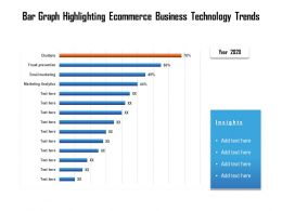 Bar Graph Highlighting Ecommerce Business Technology Trends
