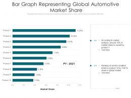 Bar Graph Representing Global Automotive Market Share