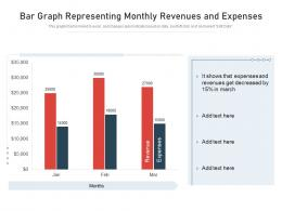 Bar Graph Representing Monthly Revenues And Expenses
