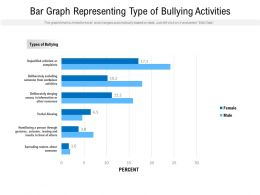 Bar Graph Representing Type Of Bullying Activities