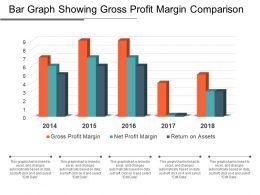 Bar Graph Showing Gross Profit Margin Comparison