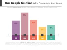 Bar Graph Timeline With Percentage And Years Powerpoint Slides
