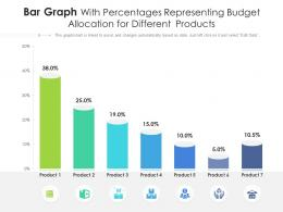 Bar Graph With Percentages Representing Budget Allocation For Different  Products Infographic Template