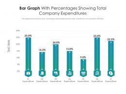 Bar Graph With Percentages Showing Total Company Expenditures Infographic Template