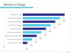 Barriers To Change Implementation Management In Enterprise Ppt Ideas Background