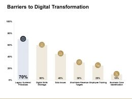 Barriers To Digital Transformation Ppt Powerpoint Presentation Diagram Lists