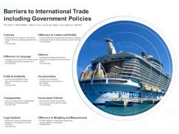 Barriers To International Trade Including Government Policies