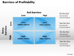 Barrriers Of Profitability Powerpoint Presentation Slide Template