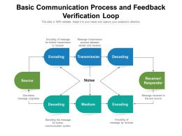 Basic Communication Process And Feedback Verification Loop
