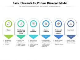 Basic Elements For Porters Diamond Model