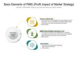 Basic Elements Of PIMS Profit Impact Of Market Strategy