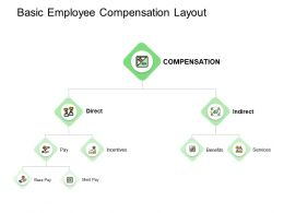 Basic Employee Compensation Layout Services Ppt Powerpoint Presentation Inspiration