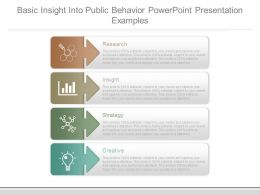 Basic Insight Into Public Behavior Powerpoint Presentation Examples