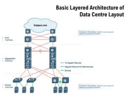 Basic Layered Architecture Of Data Centre Layout