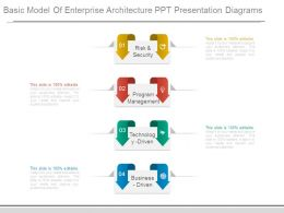 Basic Model Of Enterprise Architecture Ppt Presentation Diagrams
