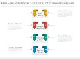 Basic Model Of Enterprise Architecture Ppt Presentation Diagrams