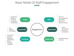 Basic Model Of Staff Engagement Sample Of Ppt Presentation