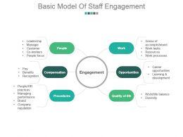 basic_model_of_staff_engagement_sample_of_ppt_presentation_Slide01