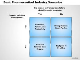 Basic Pharmaceutical Industry Scenarios powerpoint presentation slide template