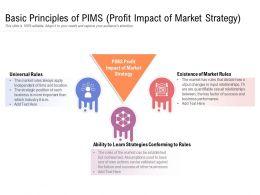 Basic Principles Of PIMS Profit Impact Of Market Strategy