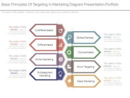 Basic Principles Of Targeting In Marketing Diagram Presentation Portfolio
