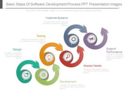 Basic Steps Of Software Development Process Ppt Presentation Images