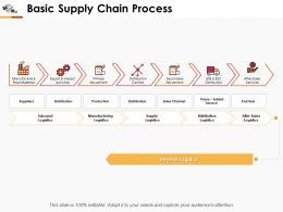 Basic Supply Chain Process Ppt Professional Deck