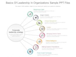 Basics Of Leadership In Organizations Sample Ppt Files